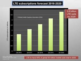 GSA:LTE年內用戶數近20億網路超550張 收入占比近半